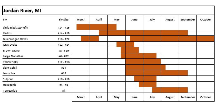 fly fishing hatch chart for Jordan River in Michigan
